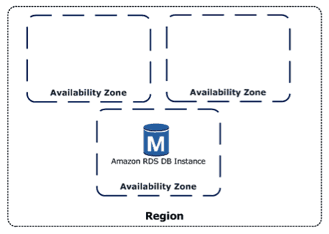 Amazon Availability Zones