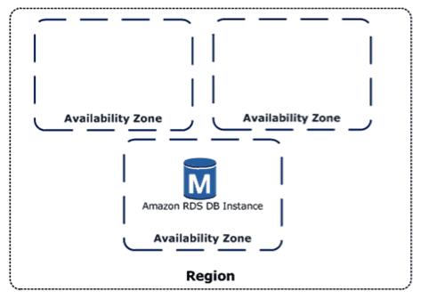 Amazon Availability Zones
