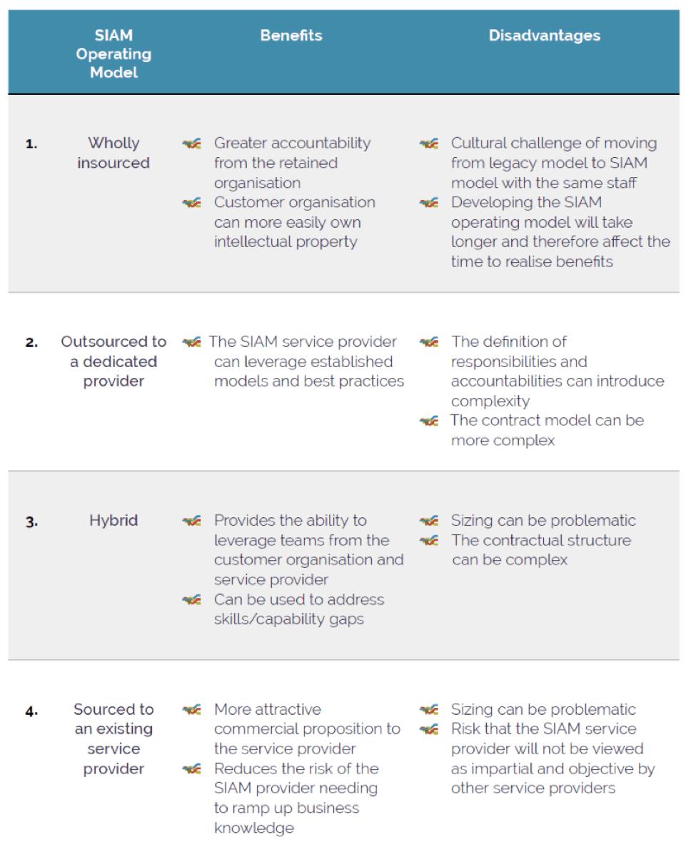 10 Key Steps for SIAM Success