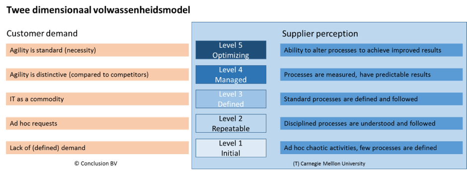 Filling the Gap in Maturity Models