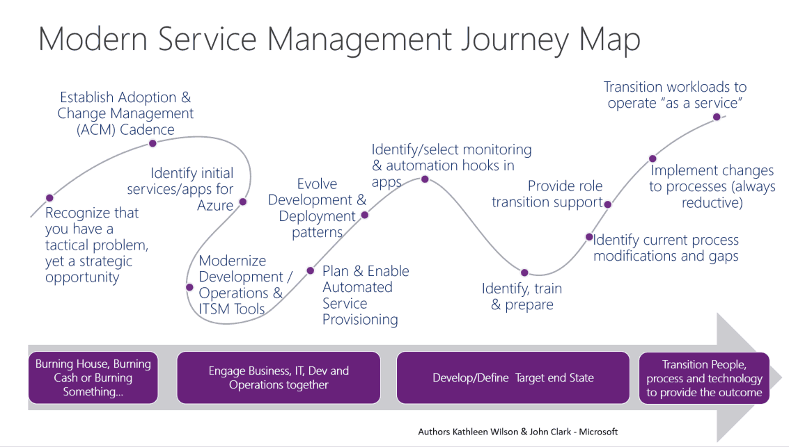 The 12-Step Journey to Modern Service Management - ITSM tools