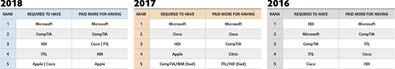 How Important Is Itil And Other Certifications To It Service Desk