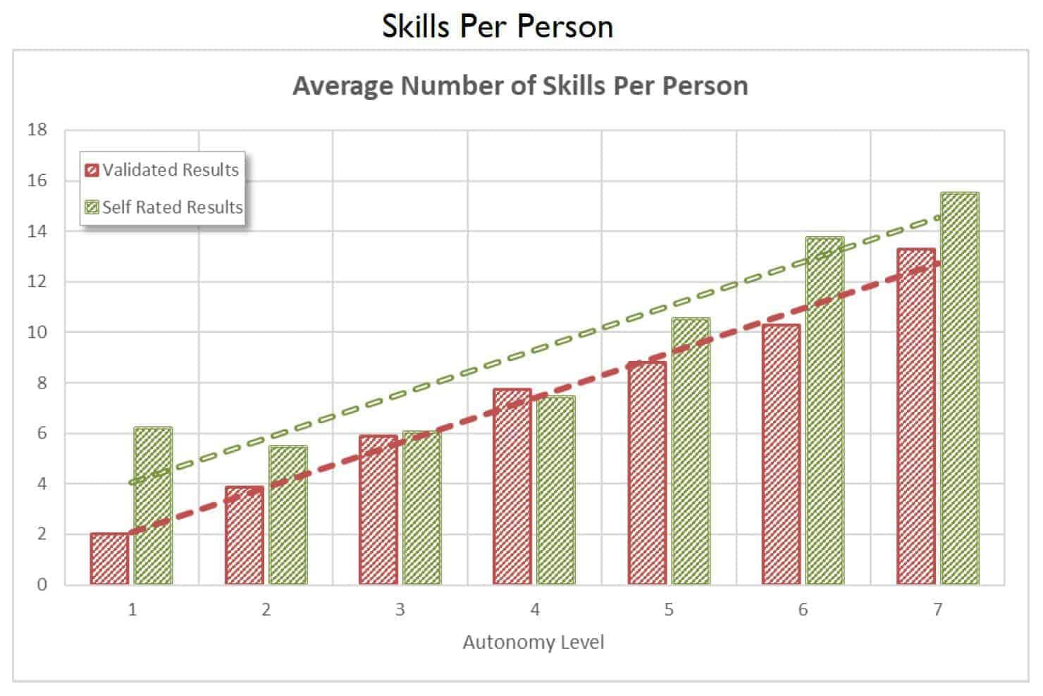 SFIA Skills by Person