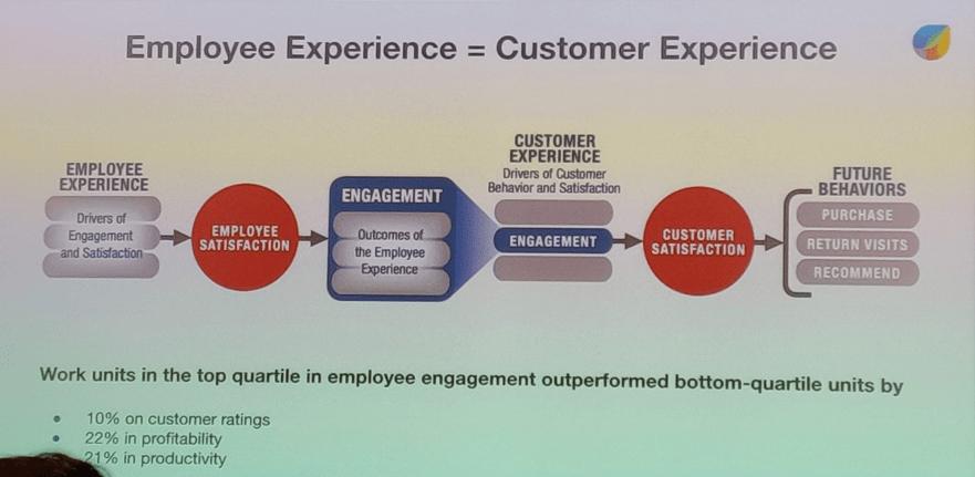 Employee vs Customer Experience