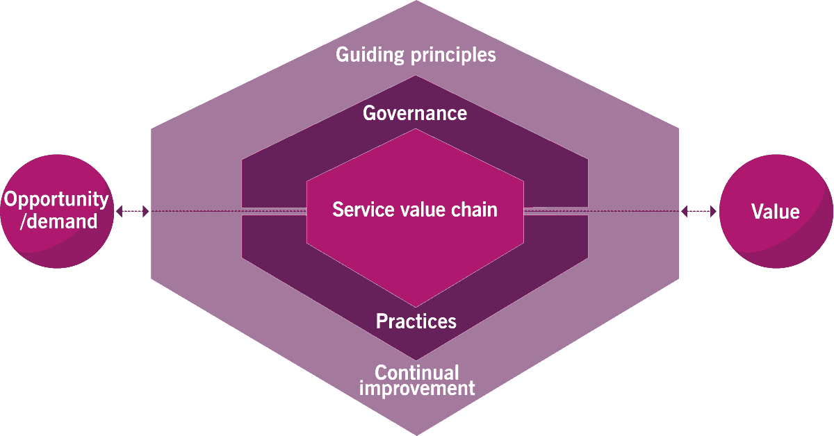AXELOS ITIL 4 Service Value Chain