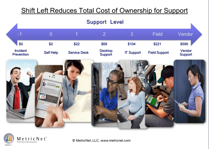 Total Cost of Ownership for IT Support