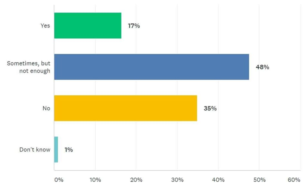 ITSM Wellbeing Survey Results Two