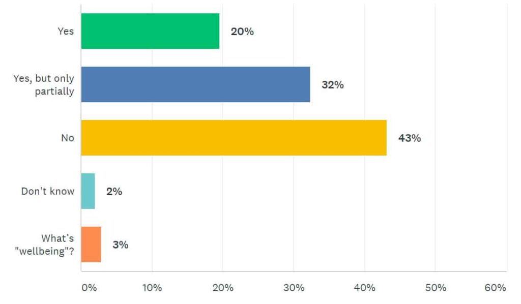 ITSM Survey Results Four