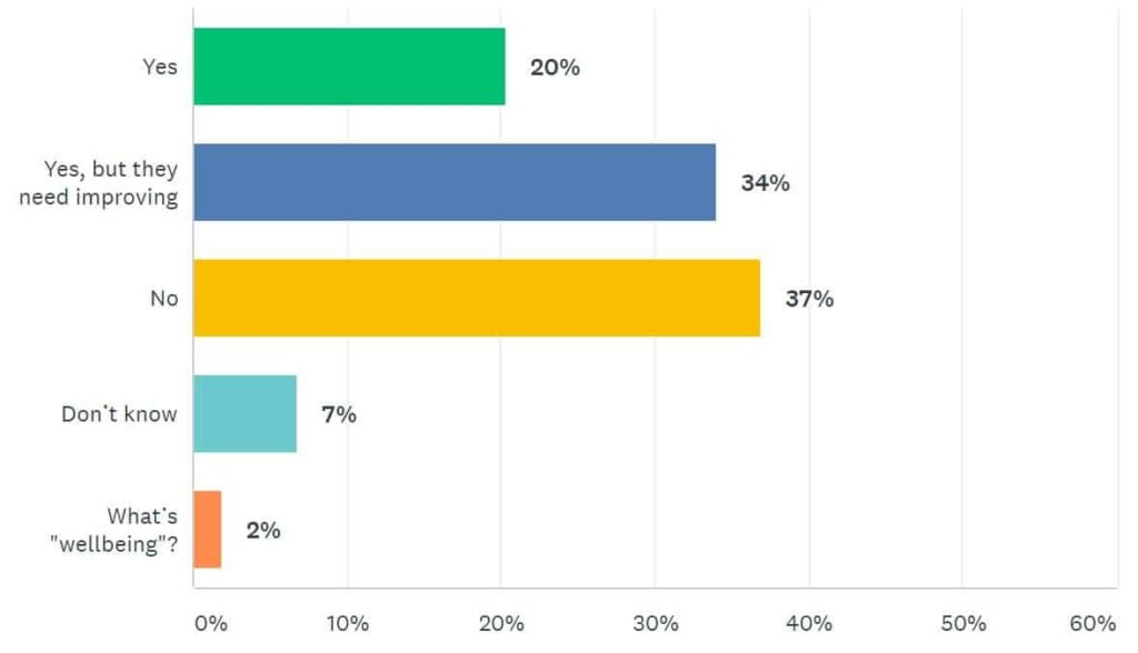 ITSM Survey Results Five