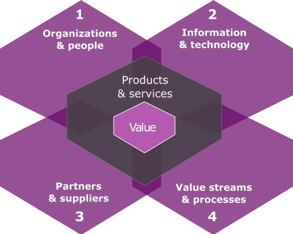 Figure 1. The four dimensions of ITIL 4 (AXELOS)