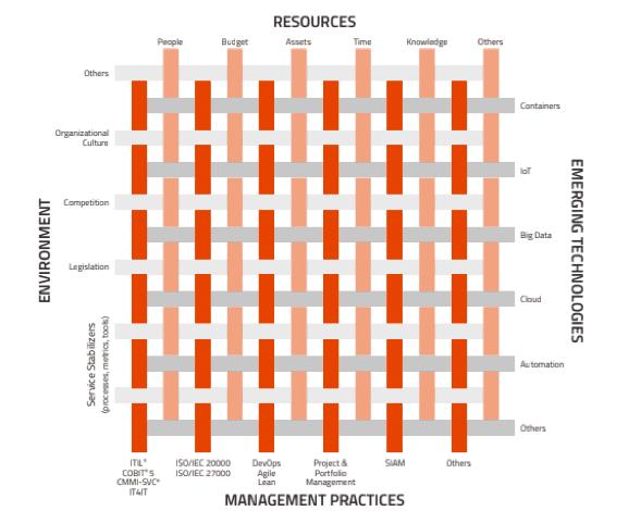 Figure 2. The Management Mesh of VeriSM