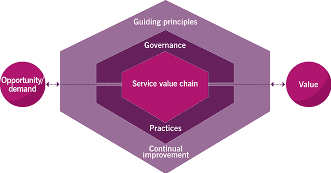 Figure 3. The ITIL 4 SVS (AXELOS)
