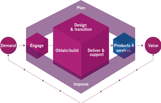 Figure 7. The ITIL 4 Service Value Chain