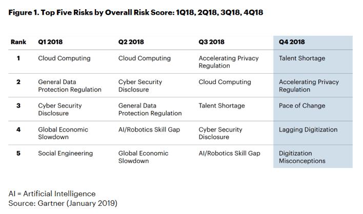 Five Risks