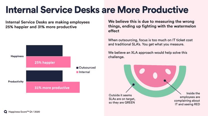 Internal Service Desks