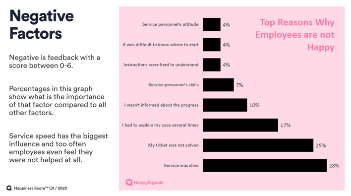 Why Employees Are Not Happy