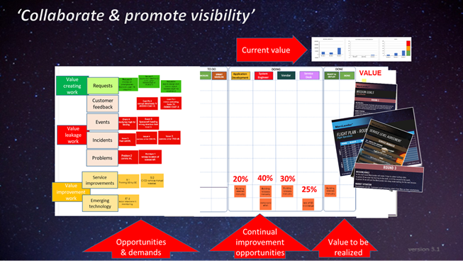 Collaborate and Promote Visibility