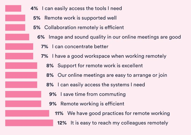 The factors that provide employees with a positive remote work experience.