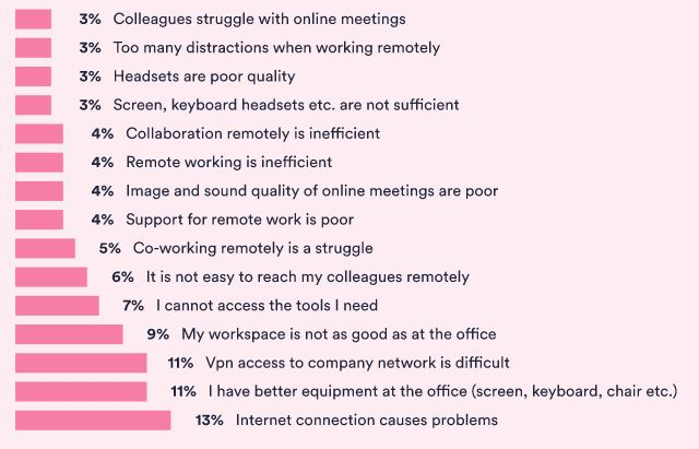 The factors that hinder remote work.