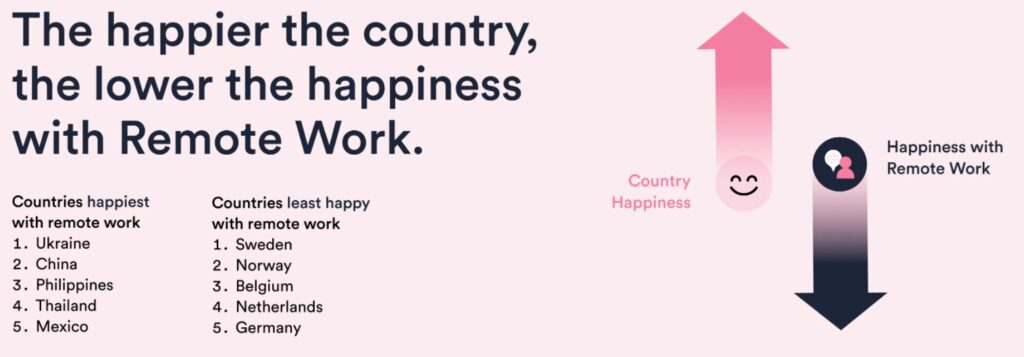 There's an inverse relationship between the level of happiness of people in different countries and how employee happiness with IT services is scored there.